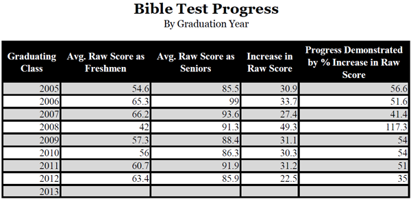 Bible Test Progress