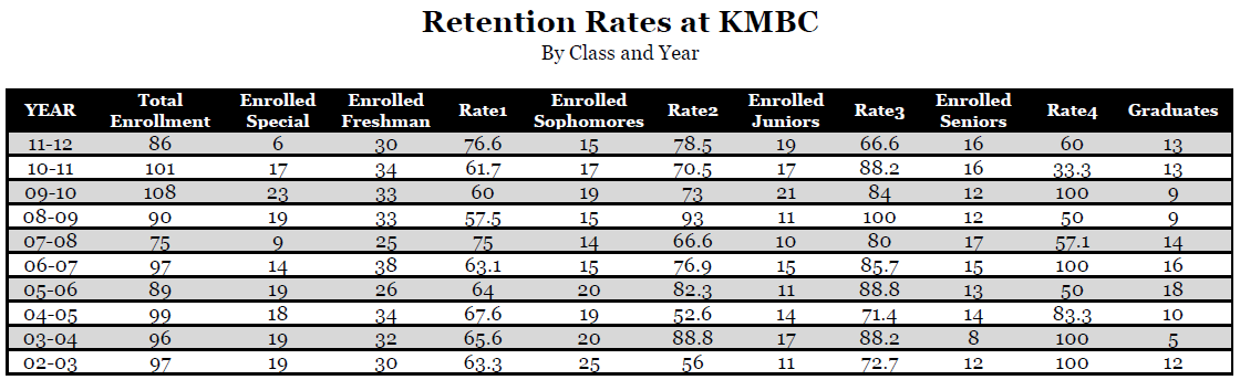 Retention Rates by Class