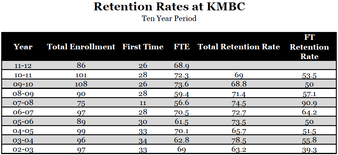 Retention Rates by Year